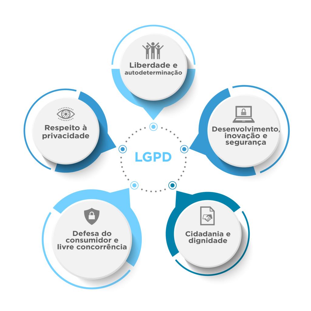 Fundamentos da LGPD